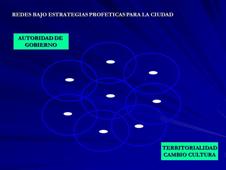 REDES BAJO ESTRATEGIAS PROFETICAS PARA LA CIUDAD AUTORIDAD DE GOBIERNO TERRITORIALIDAD CAMBIO CULTURA