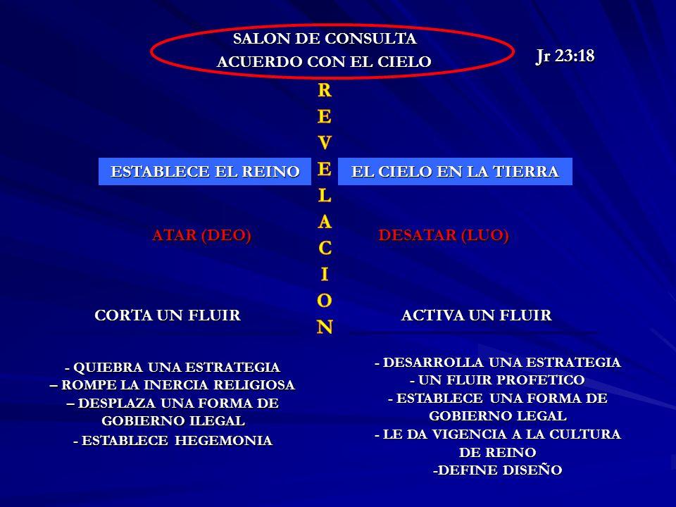 SALON DE CONSULTA ACUERDO CON EL CIELO ESTABLECE EL REINO EL CIELO EN LA TIERRA ATAR (DEO) DESATAR (LUO) CORTA UN FLUIR ACTIVA UN FLUIR - QUIEBRA UNA