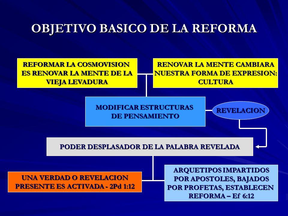 OBJETIVO BASICO DE LA REFORMA REFORMAR LA COSMOVISION ES RENOVAR LA MENTE DE LA VIEJA LEVADURA MODIFICAR ESTRUCTURAS DE PENSAMIENTO RENOVAR LA MENTE C