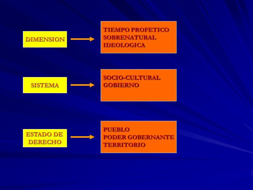 DIMENSION SISTEMA ESTADO DE DERECHO TIEMPO PROFETICO SOBRENATURALIDEOLOGICA SOCIO-CULTURALGOBIERNO PUEBLO PODER GOBERNANTE TERRITORIO