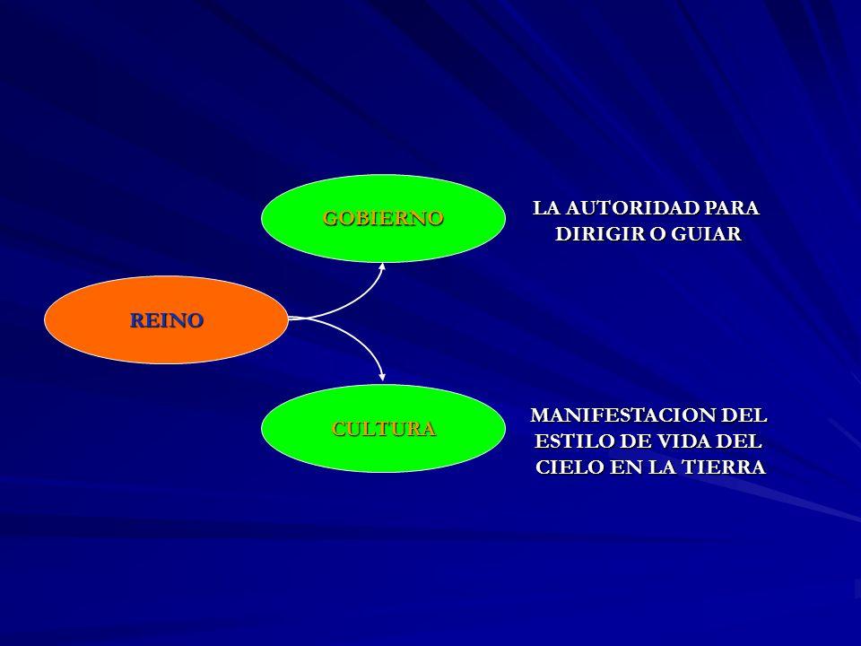 GOBIERNO CULTURA REINO MANIFESTACION DEL ESTILO DE VIDA DEL CIELO EN LA TIERRA LA AUTORIDAD PARA DIRIGIR O GUIAR