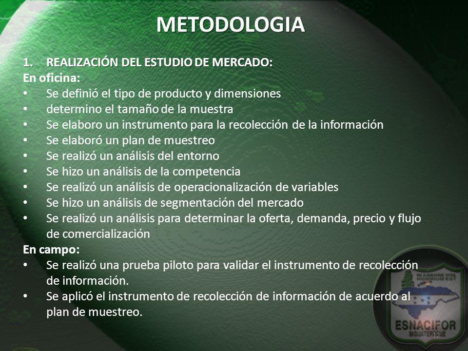 1.REALIZACIÓN DEL ESTUDIO DE MERCADO: En oficina: Se definió el tipo de producto y dimensiones determino el tamaño de la muestra Se elaboro un instrum