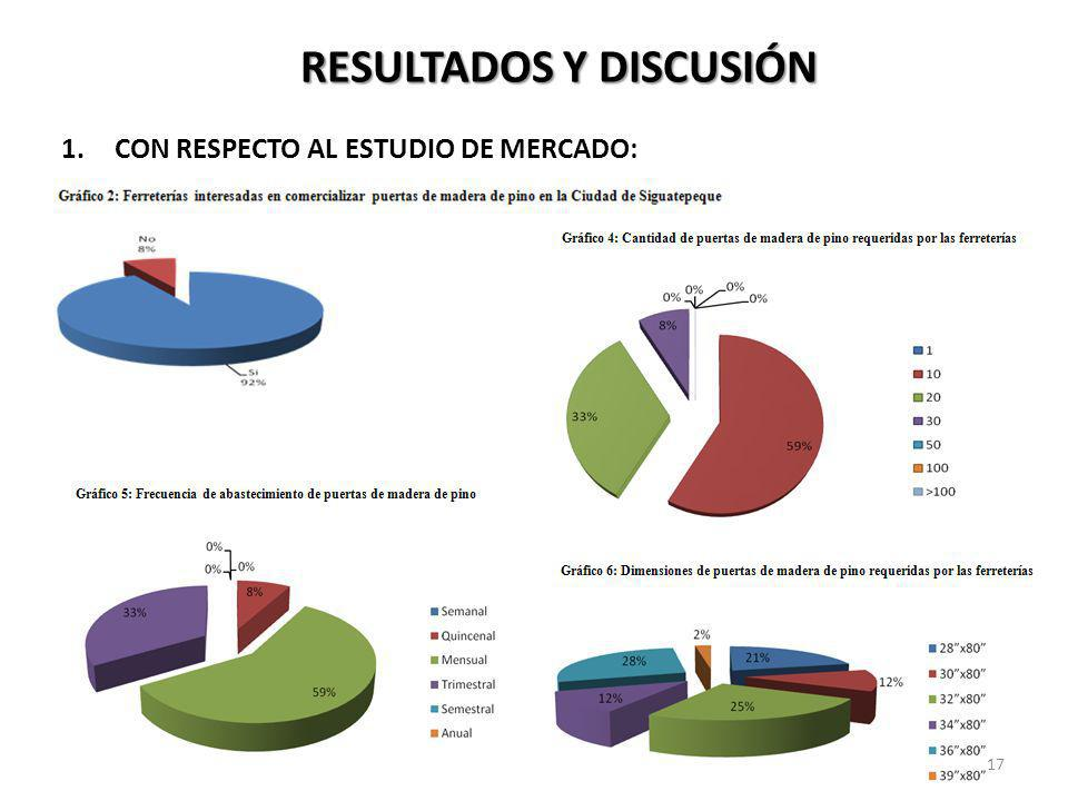 1.CON RESPECTO AL ESTUDIO DE MERCADO: RESULTADOS Y DISCUSIÓN 17