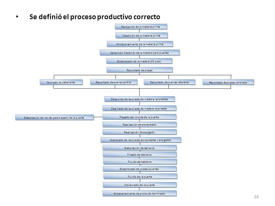 Se definió el proceso productivo correcto Recepción de la materia prima Medición de la materia prima Almacenamiento de la materia prima Selección Medi