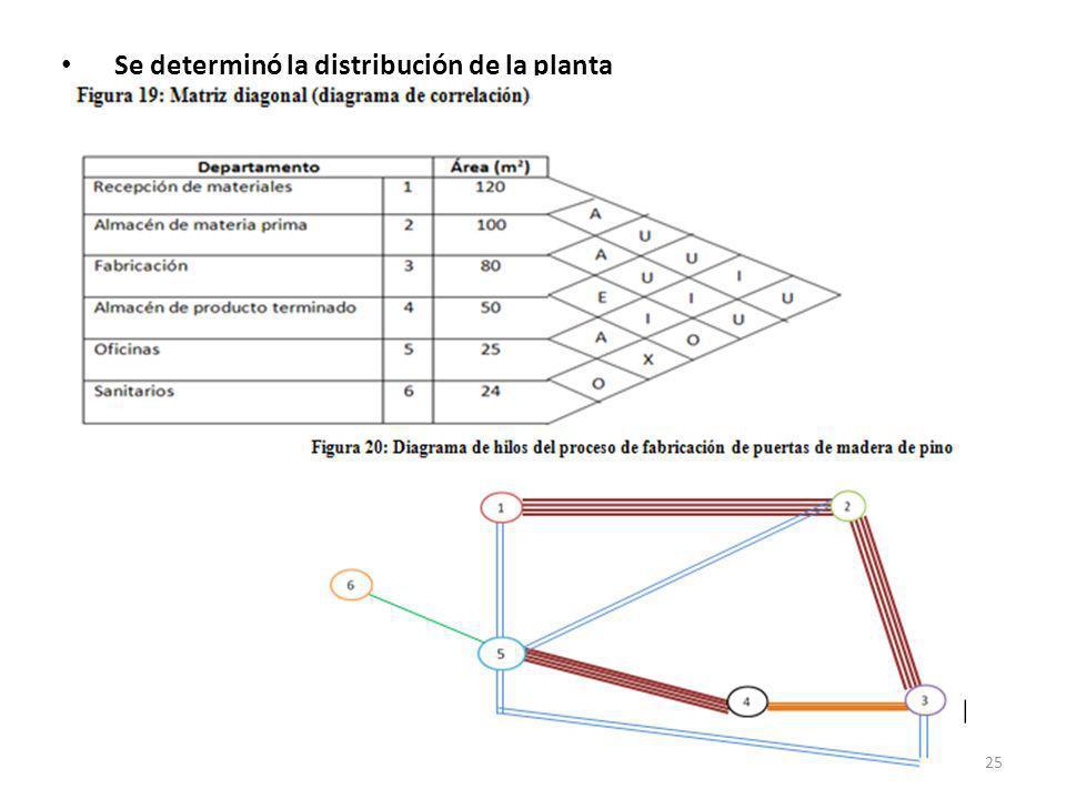 Se determinó la distribución de la planta 25