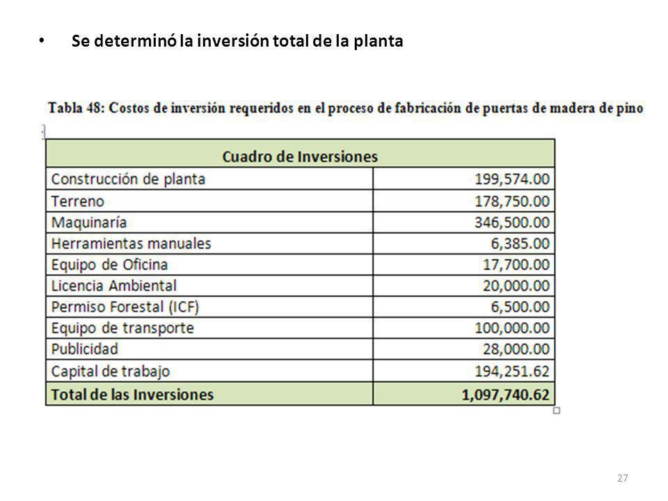Se determinó la inversión total de la planta 27