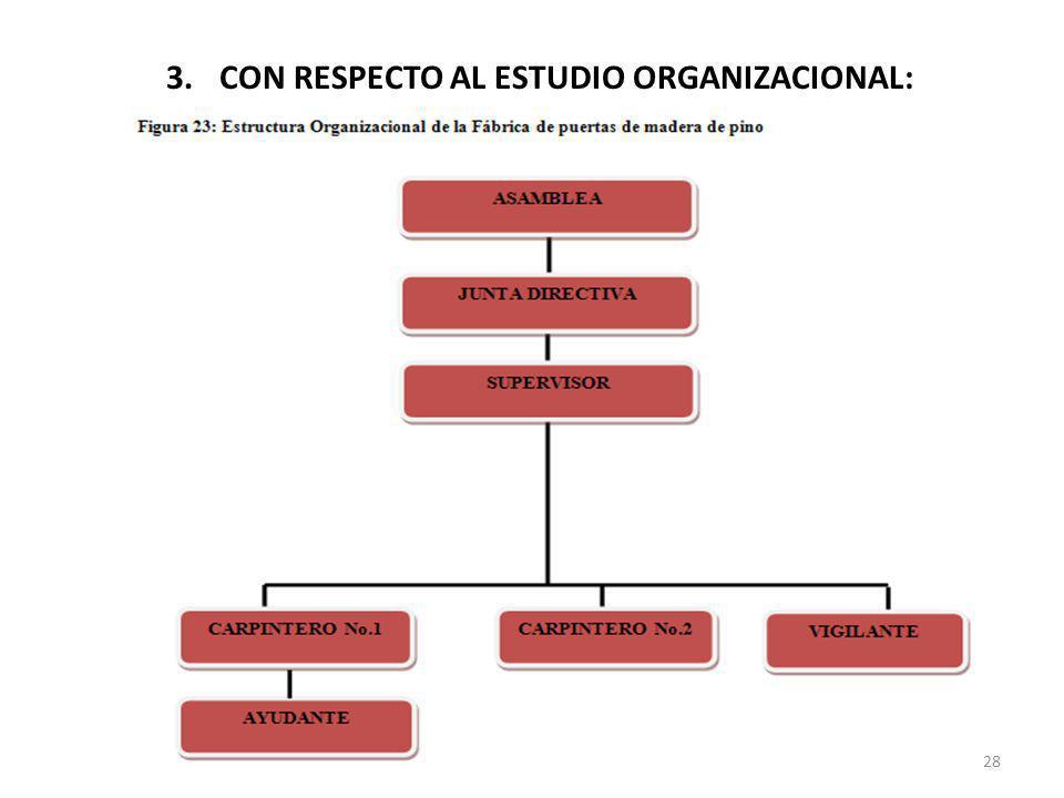 3.CON RESPECTO AL ESTUDIO ORGANIZACIONAL: 28