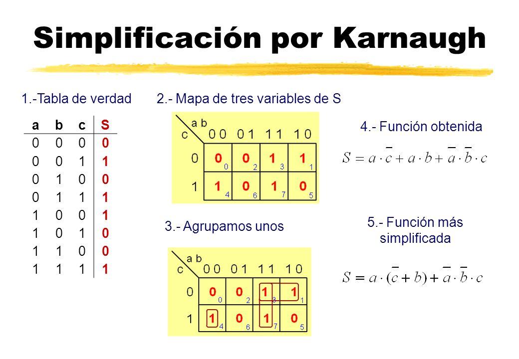 Simplificación por Karnaugh abcS 0000 0011 0100 0111 1001 1010 1100 1111 1.-Tabla de verdad2.- Mapa de tres variables de S 3.- Agrupamos unos 4.- Función obtenida 5.- Función más simplificada