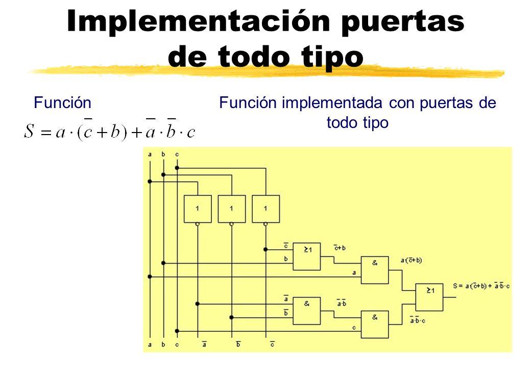 Implementación puertas de todo tipo FunciónFunción implementada con puertas de todo tipo