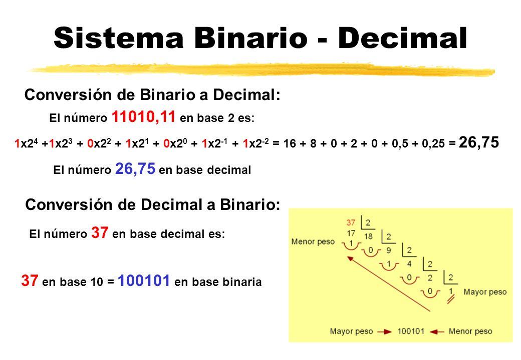 Sistema Binario - Decimal El número 11010,11 en base 2 es: Conversión de Binario a Decimal: 1x2 4 +1x2 3 + 0x2 2 + 1x2 1 + 0x2 0 + 1x2 -1 + 1x2 -2 = 16 + 8 + 0 + 2 + 0 + 0,5 + 0,25 = 26,75 El número 26,75 en base decimal Conversión de Decimal a Binario: El número 37 en base decimal es: 37 en base 10 = 100101 en base binaria