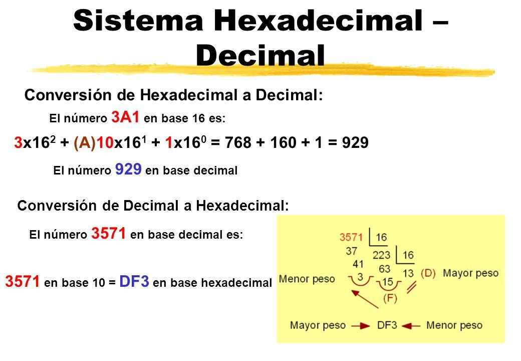 Sistema Hexadecimal – Decimal El número 3A1 en base 16 es: Conversión de Hexadecimal a Decimal: 3x16 2 + (A)10x16 1 + 1x16 0 = 768 + 160 + 1 = 929 El número 929 en base decimal Conversión de Decimal a Hexadecimal: El número 3571 en base decimal es: 3571 en base 10 = DF3 en base hexadecimal