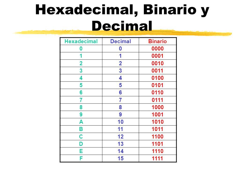 Hexadecimal, Binario y Decimal HexadecimalDecimalBinario 000000 110001 220010 330011 440100 5501010101 660110 770111 881000 991001 A1010101010 B111011 C121100 D131101 E141110 F151111