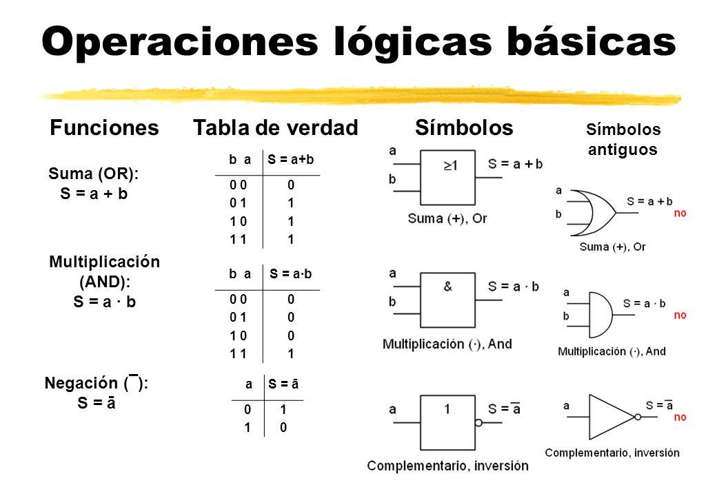 Operaciones lógicas básicas Símbolos Suma (OR): S = a + b FuncionesTabla de verdad Multiplicación (AND): S = a · b Negación (¯): S = ā b aS = a+b 0 0 0 11 1 01 1 1 b aS = a·b 0 0 0 10 1 00 1 1 aS = ā 01 10 Símbolos antiguos