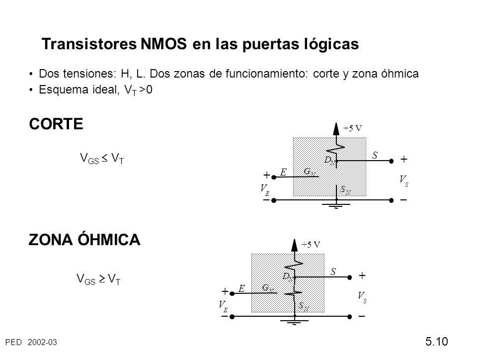 PED 2002-03 5.10 Transistores NMOS en las puertas lógicas Dos tensiones: H, L. Dos zonas de funcionamiento: corte y zona óhmica Esquema ideal, V T >0