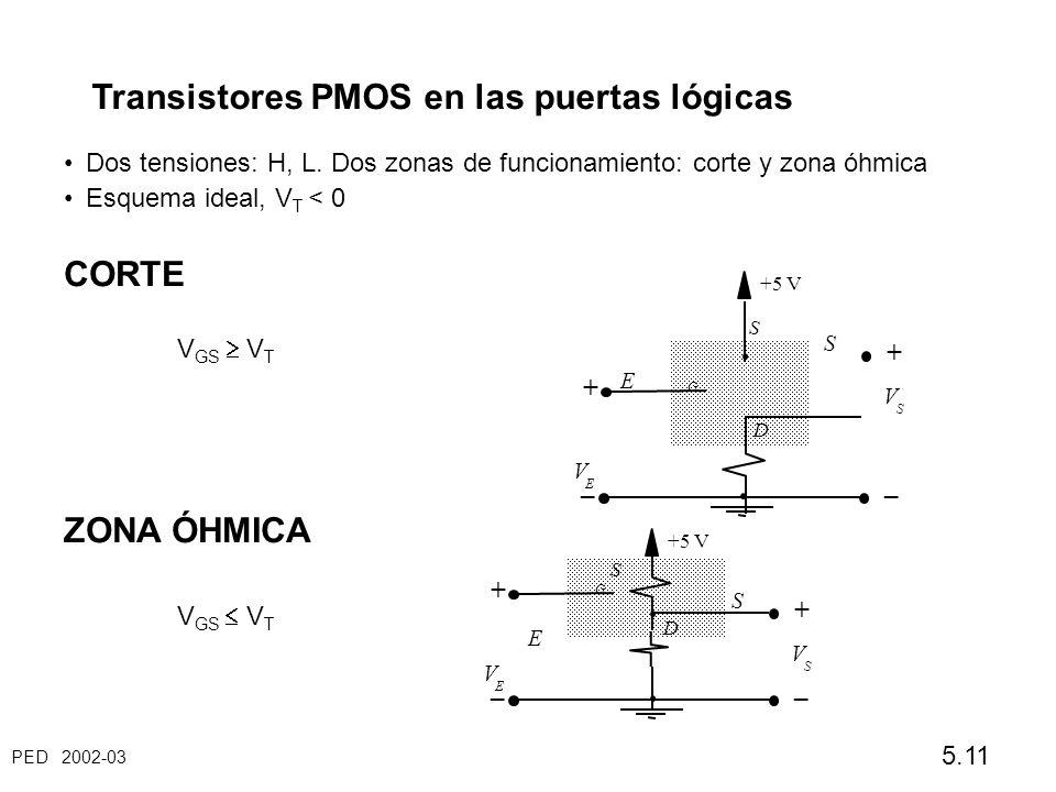 PED 2002-03 5.11 Transistores PMOS en las puertas lógicas Dos tensiones: H, L. Dos zonas de funcionamiento: corte y zona óhmica Esquema ideal, V T < 0