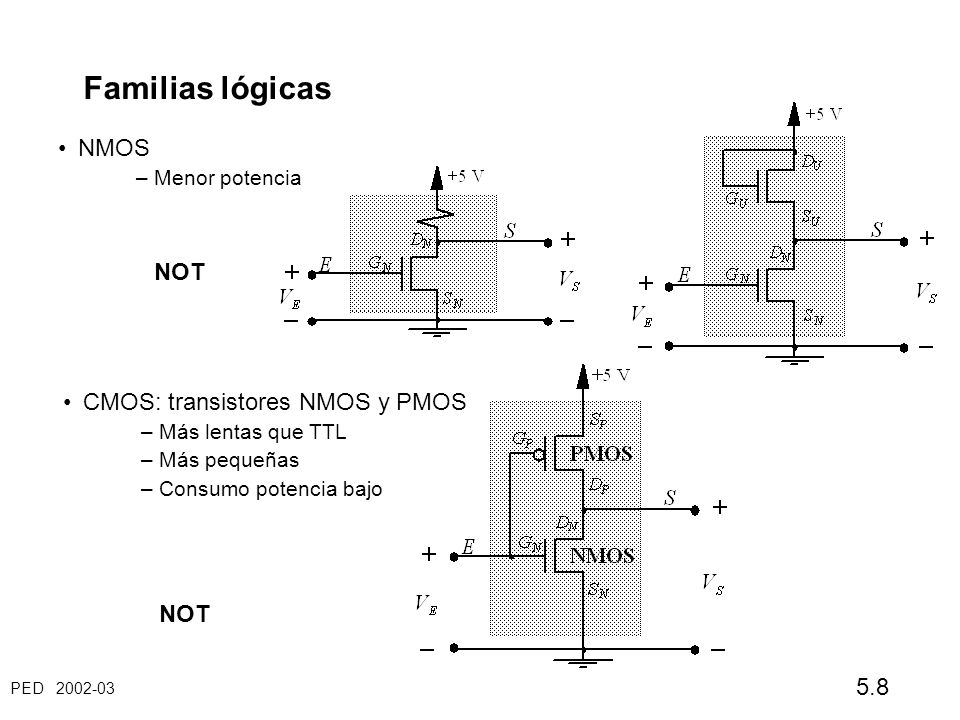PED 2002-03 5.8 Familias lógicas NMOS – Menor potencia NOT CMOS: transistores NMOS y PMOS – Más lentas que TTL – Más pequeñas – Consumo potencia bajo NOT