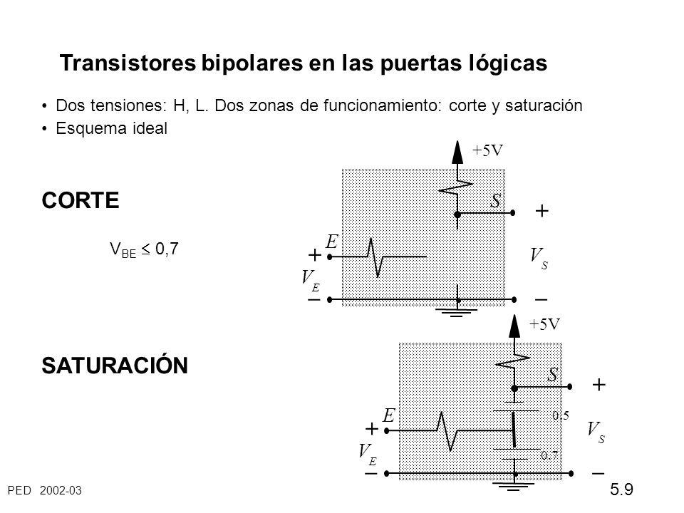 PED 2002-03 5.9 Transistores bipolares en las puertas lógicas Dos tensiones: H, L. Dos zonas de funcionamiento: corte y saturación Esquema ideal CORTE