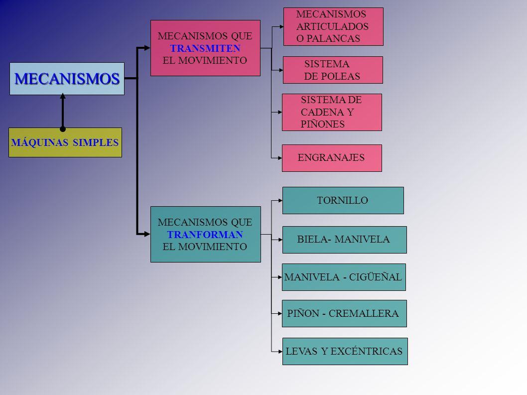 MECANISMOS MÁQUINAS SIMPLES MECANISMOS QUE TRANSMITEN EL MOVIMIENTO MECANISMOS QUE TRANFORMAN EL MOVIMIENTO SISTEMA DE CADENA Y PIÑONES SISTEMA DE POL