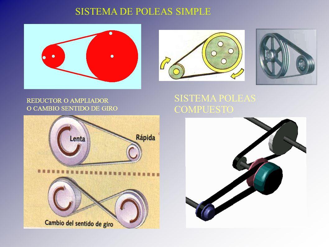 SISTEMA POLEAS COMPUESTO REDUCTOR O AMPLIADOR O CAMBIO SENTIDO DE GIRO SISTEMA DE POLEAS SIMPLE