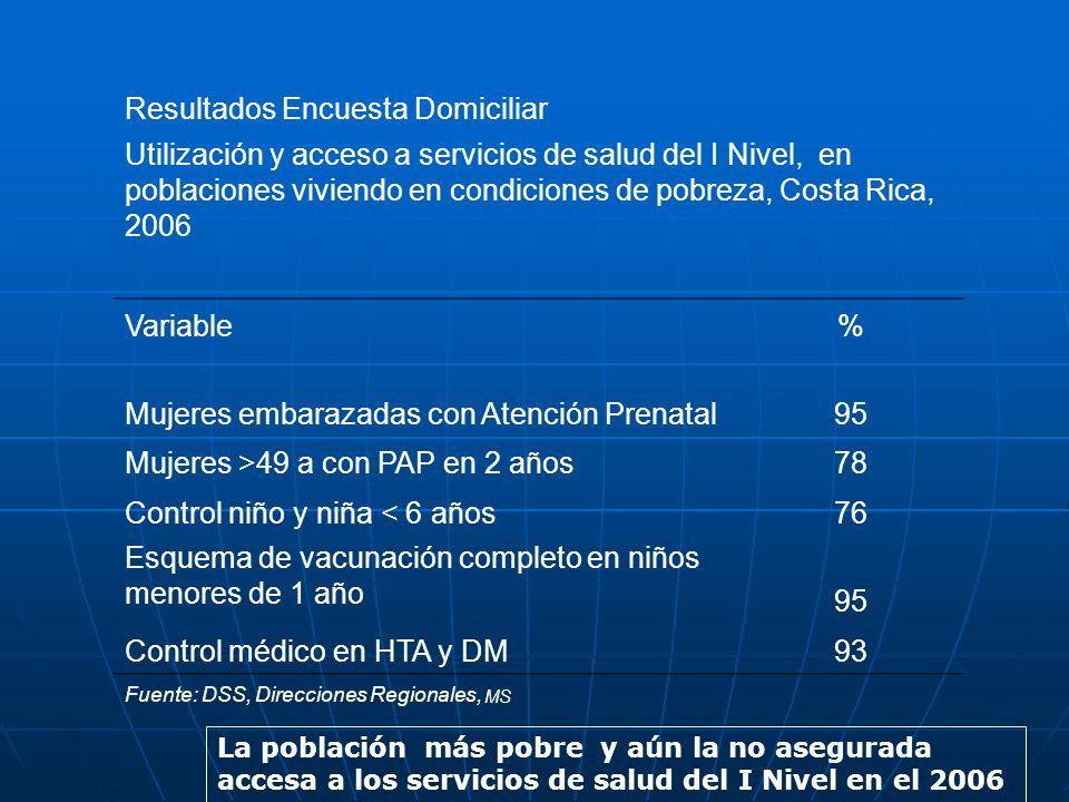 Resultados Encuesta Domiciliar Utilización y acceso a servicios de salud del I Nivel, en poblaciones viviendo en condiciones de pobreza, Costa Rica, 2