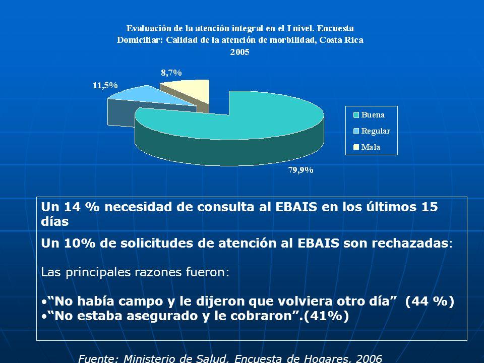 Un 14 % necesidad de consulta al EBAIS en los últimos 15 días Un 10% de solicitudes de atención al EBAIS son rechazadas: Las principales razones fuero