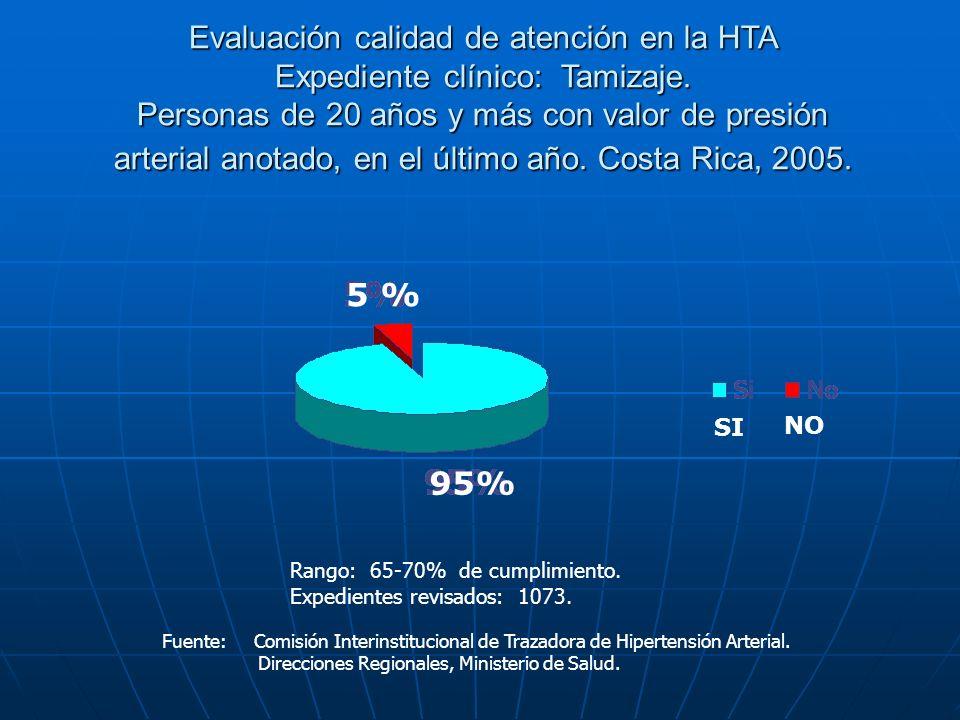 Evaluación calidad de atención en la HTA Expediente clínico: Tamizaje. Personas de 20 años y más con valor de presión arterial anotado, en el último a