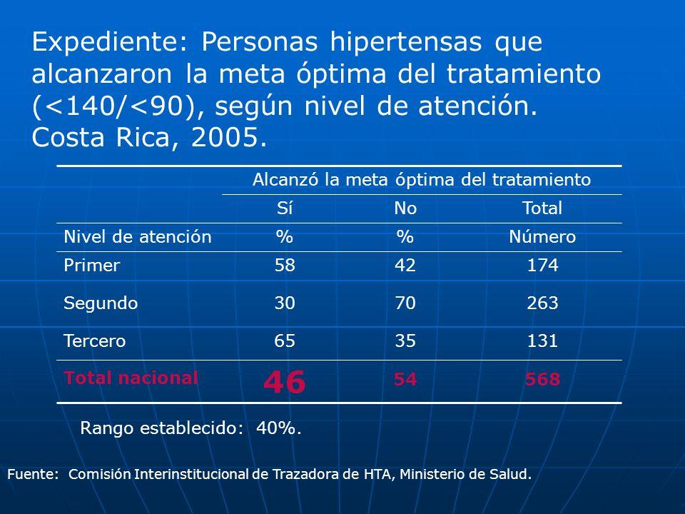 Expediente: Personas hipertensas que alcanzaron la meta óptima del tratamiento (<140/<90), según nivel de atención. Costa Rica, 2005. TotalNoSí Número
