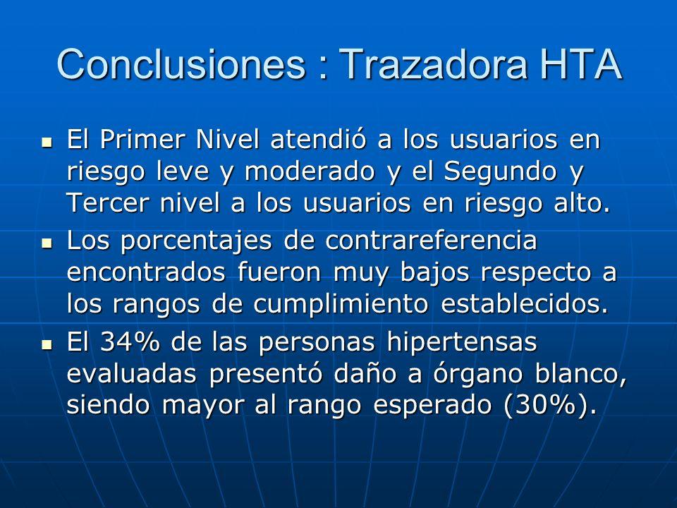 Conclusiones : Trazadora HTA El Primer Nivel atendió a los usuarios en riesgo leve y moderado y el Segundo y Tercer nivel a los usuarios en riesgo alt