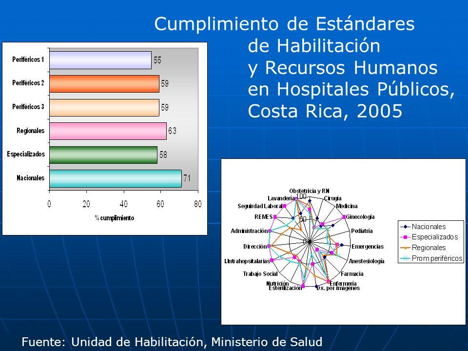 Cumplimiento de Estándares de Habilitación y Recursos Humanos en Hospitales Públicos, Costa Rica, 2005 Fuente: Unidad de Habilitación, Ministerio de S