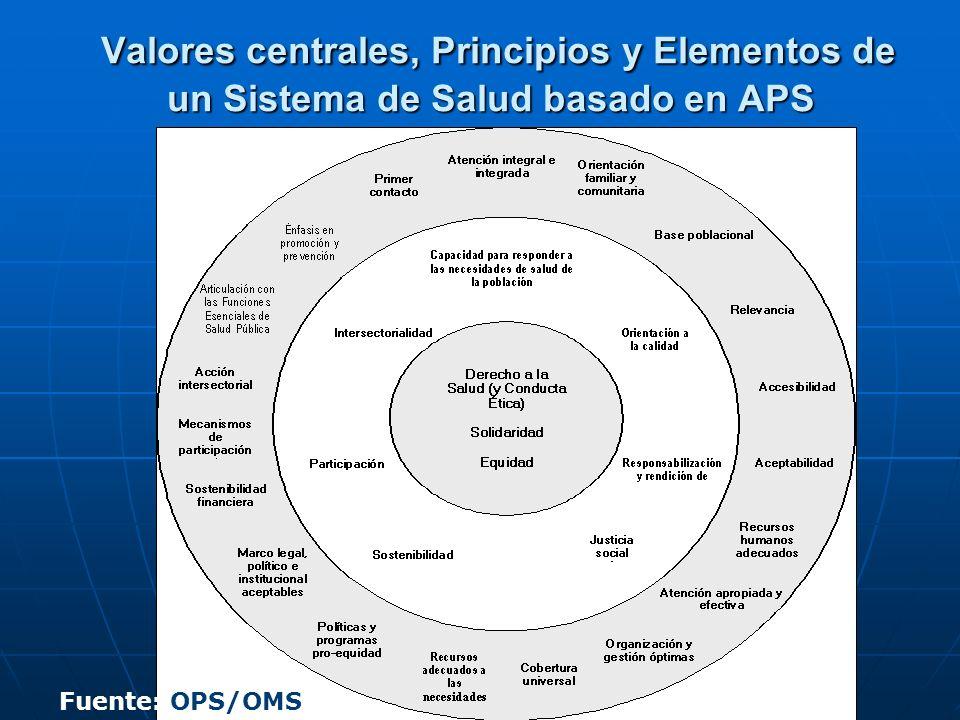 Valores centrales, Principios y Elementos de un Sistema de Salud basado en APS Valores centrales, Principios y Elementos de un Sistema de Salud basado