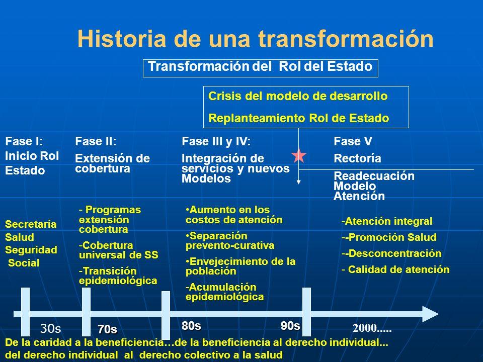 Historia de una transformación Transformación del Rol del Estado Crisis del modelo de desarrollo Replanteamiento Rol de Estado Fase II: Extensión de c