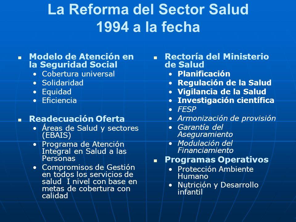 La Reforma del Sector Salud 1994 a la fecha Modelo de Atención en la Seguridad Social Cobertura universal Solidaridad Equidad Eficiencia Readecuación