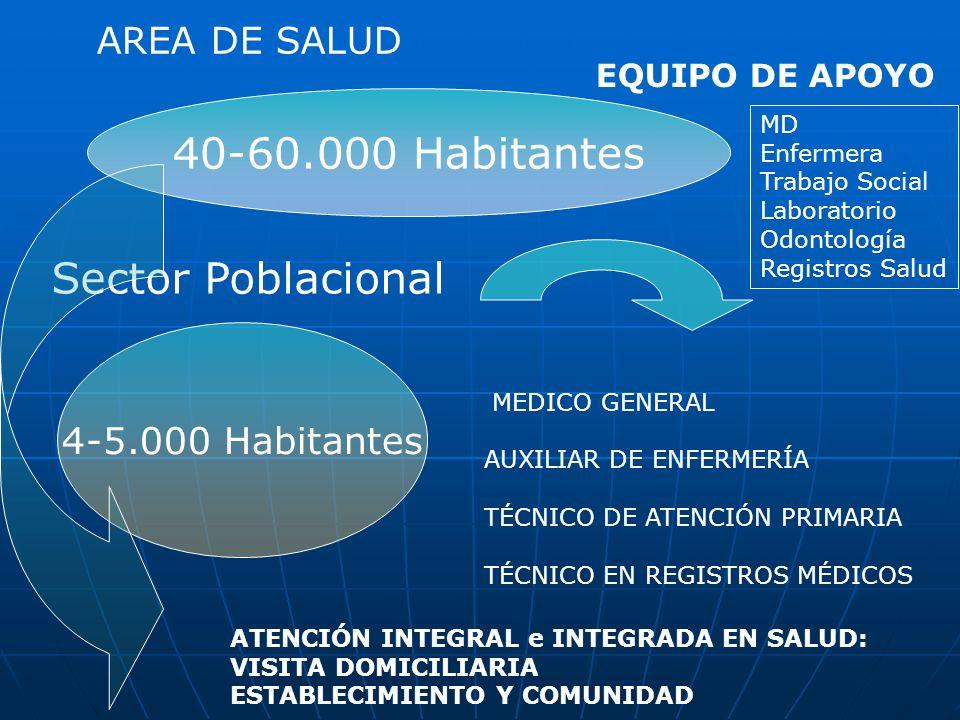 4-5.000 Habitantes Sector Poblacional MEDICO GENERAL AUXILIAR DE ENFERMERÍA TÉCNICO DE ATENCIÓN PRIMARIA TÉCNICO EN REGISTROS MÉDICOS ATENCIÓN INTEGRA
