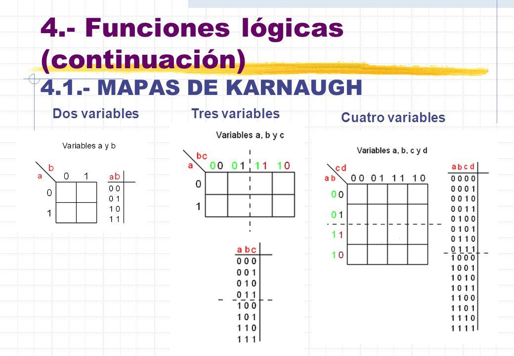 4.- Funciones lógicas (continuación) 4.1.- MAPAS DE KARNAUGH Dos variablesTres variables Cuatro variables