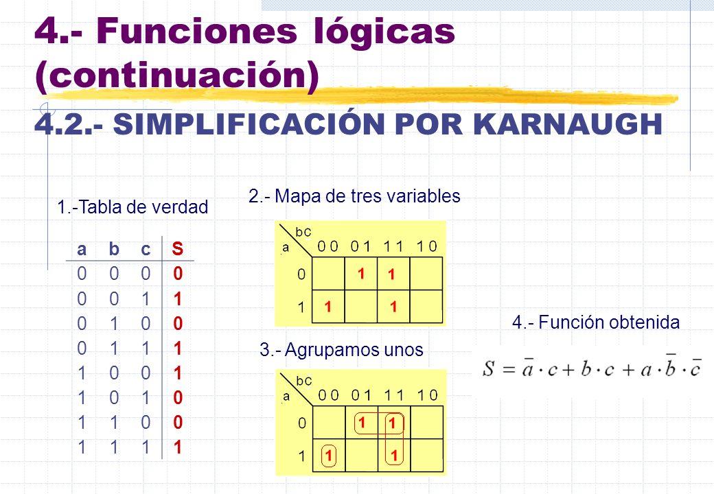 4.- Funciones lógicas (continuación) 4.2.- SIMPLIFICACIÓN POR KARNAUGH abcS 0000 0011 0100 0111 1001 1010 1100 1111 1.-Tabla de verdad 2.- Mapa de tre