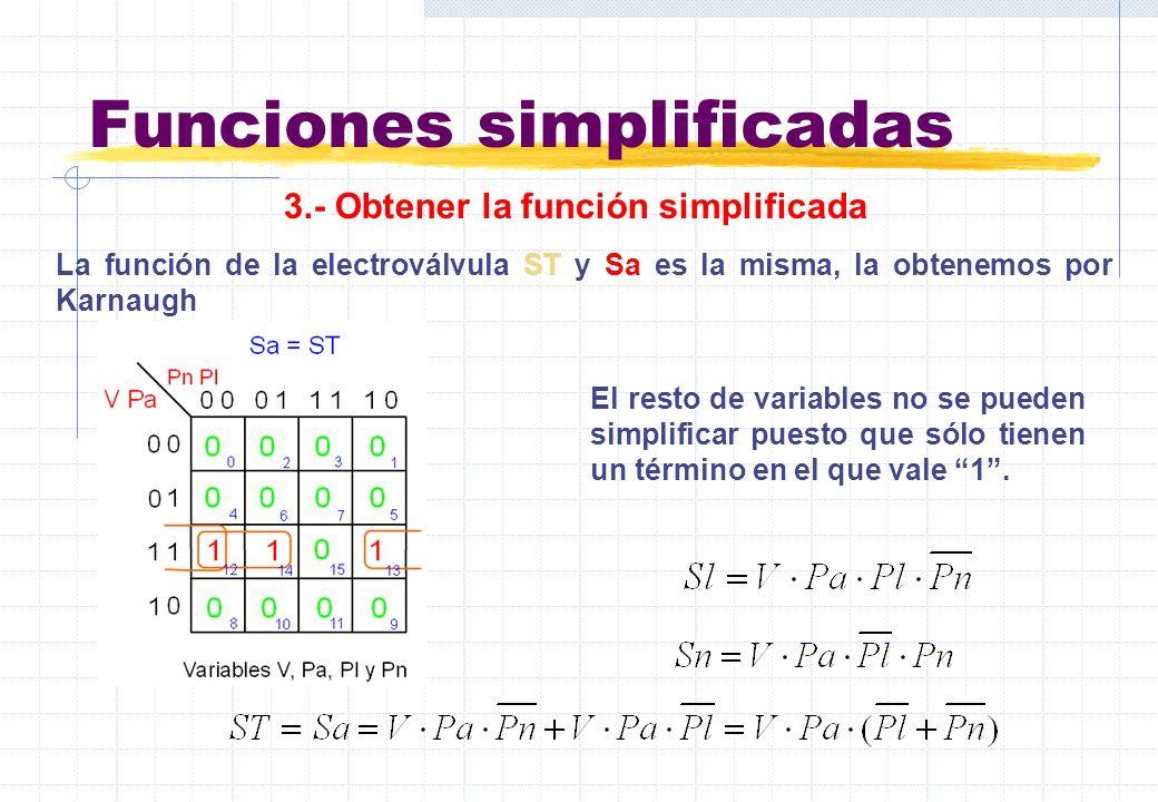Funciones simplificadas La función de la electroválvula ST y Sa es la misma, la obtenemos por Karnaugh El resto de variables no se pueden simplificar
