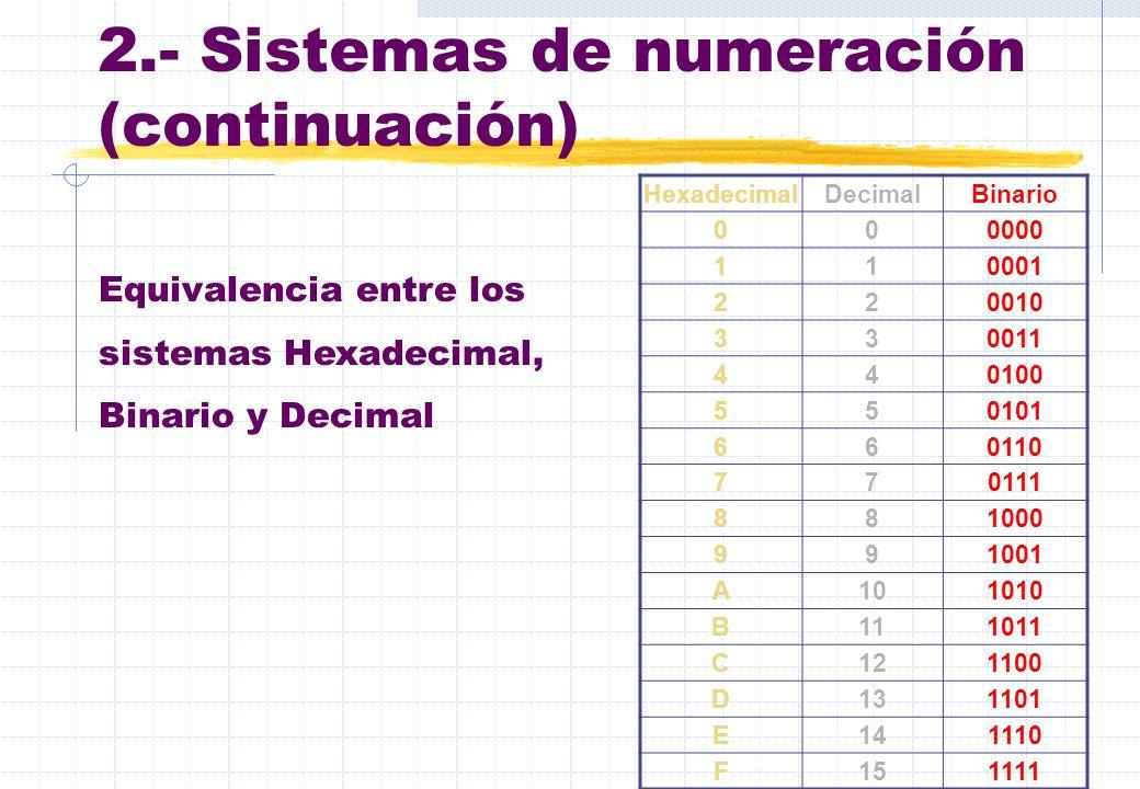 2.- Sistemas de numeración (continuación) HexadecimalDecimalBinario 000000 110001 220010 330011 440100 5501010101 660110 770111 881000 991001 A1010101
