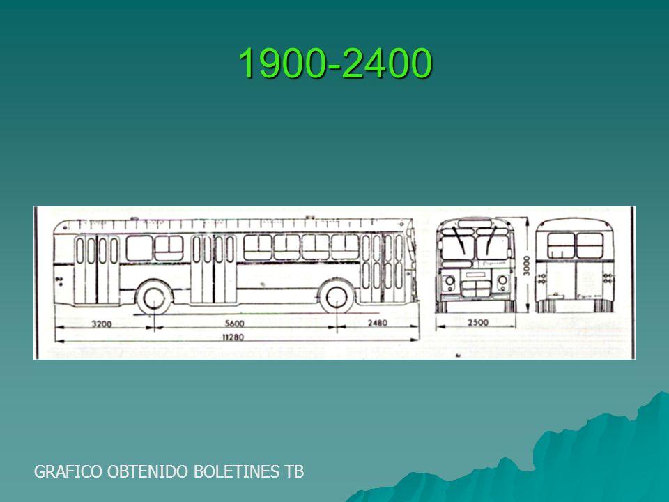 1900-2400 GRAFICO OBTENIDO BOLETINES TB