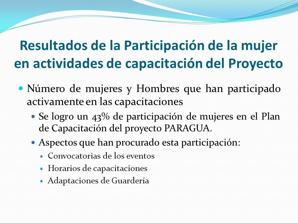 Resultados de la Participación de la mujer en actividades de capacitación del Proyecto Número de mujeres y Hombres que han participado activamente en