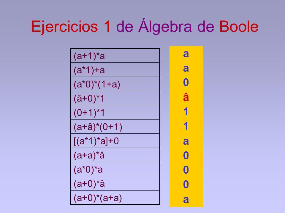 Ejercicios 1 de Álgebra de Boole (a+1)*a (a*1)+a (a*0)*(1+a) (â+0)*1 (0+1)*1 (a+â)*(0+1) [(a*1)*a]+0 (a+a)*â (a*0)*a (a+0)*â (a+0)*(a+a) a a 0 â 1 1 a