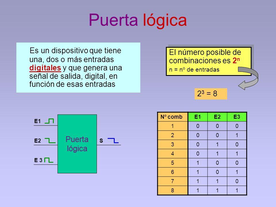 Puerta lógica Es un dispositivo que tiene una, dos o más entradas digitales y que genera una señal de salida, digital, en función de esas entradas Nº