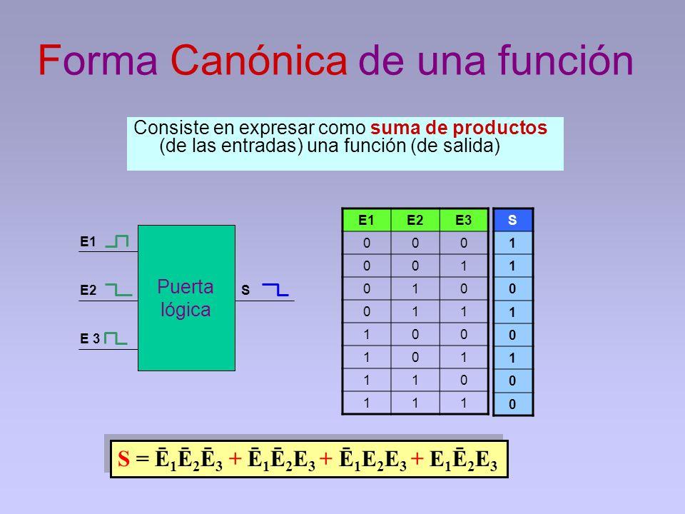 Forma Canónica de una función Consiste en expresar como suma de productos (de las entradas) una función (de salida) Puerta lógica S E1 E2 E 3 E1E2E3 0