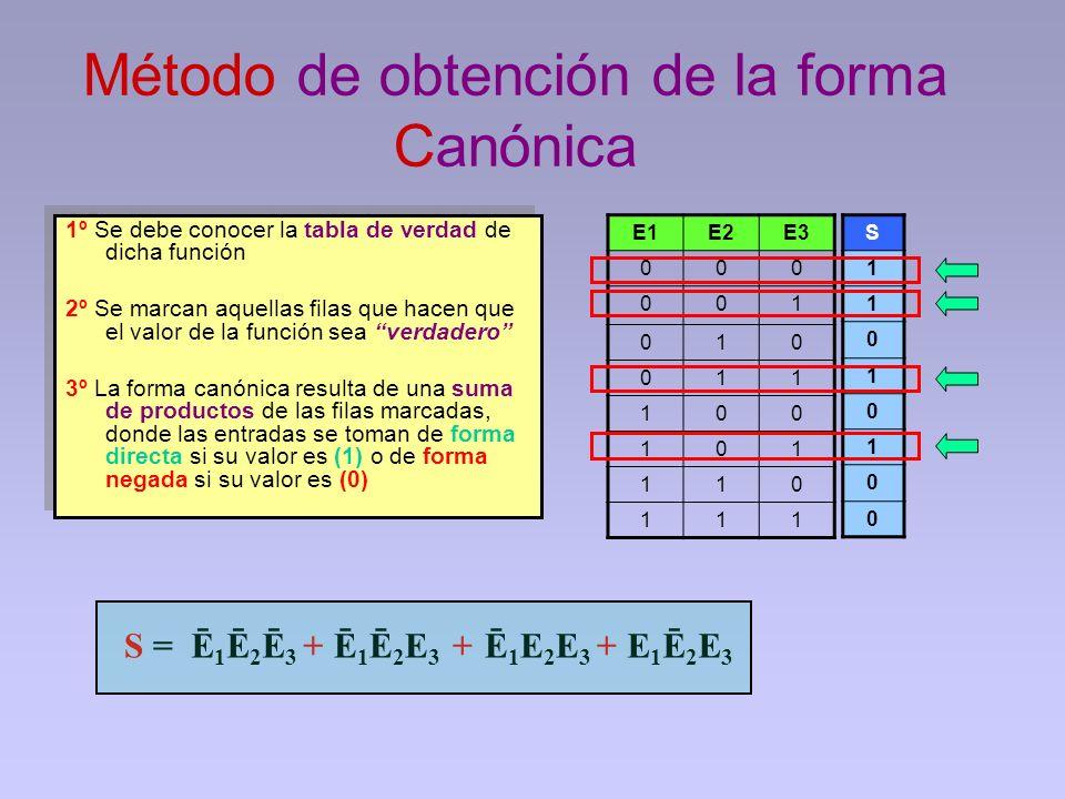 Método de obtención de la forma Canónica 1º Se debe conocer la tabla de verdad de dicha función 2º Se marcan aquellas filas que hacen que el valor de