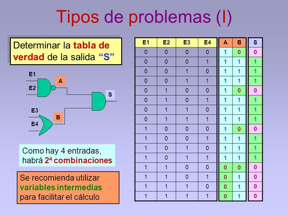 Tipos de problemas (I) E1E2E3E4 0000 0001 0010 0011 0100 0101 0110 0111 1000 1001 1010 1011 1100 1101 1110 1111 S 0 1 1 1 0 1 1 1 0 1 1 1 0 0 0 0 E1 E