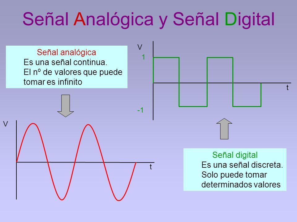 Señal Analógica y Señal Digital Señal analógica Es una señal continua. El nº de valores que puede tomar es infinito V t Señal digital Es una señal dis
