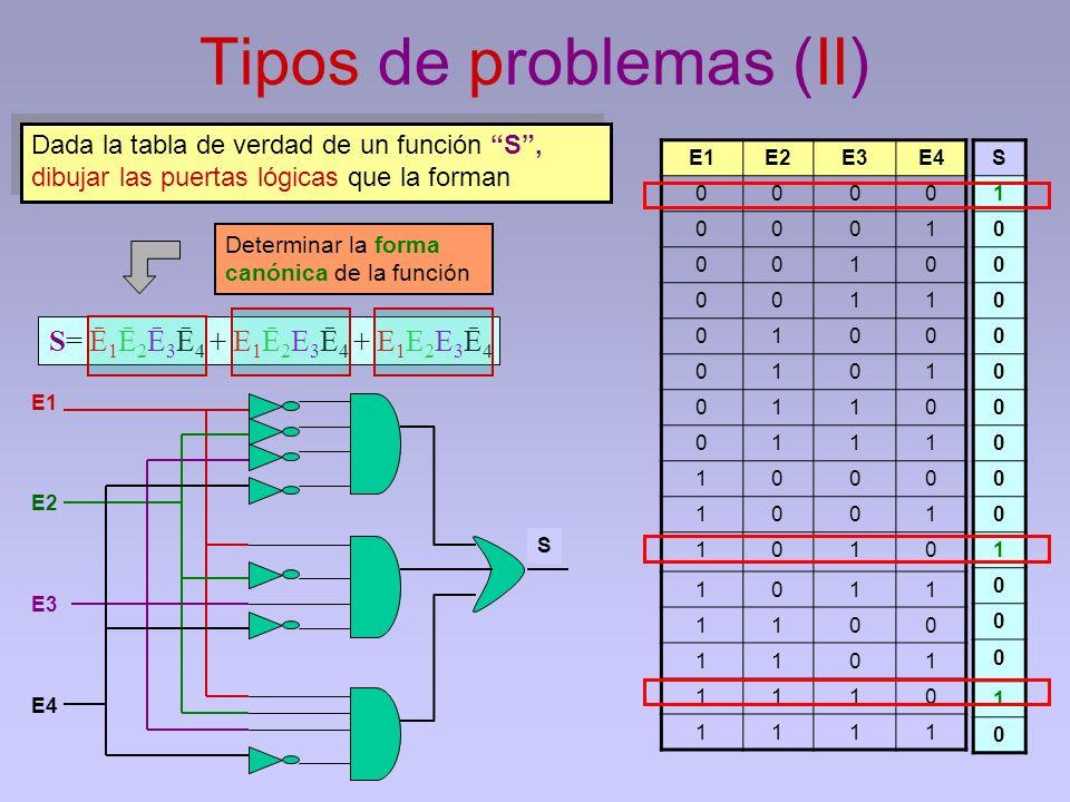 Tipos de problemas (II) E1E2E3E4 0000 0001 0010 0011 0100 0101 0110 0111 1000 1001 1010 1011 1100 1101 1110 1111 S 1 0 0 0 0 0 0 0 0 0 1 0 0 0 1 0 E1