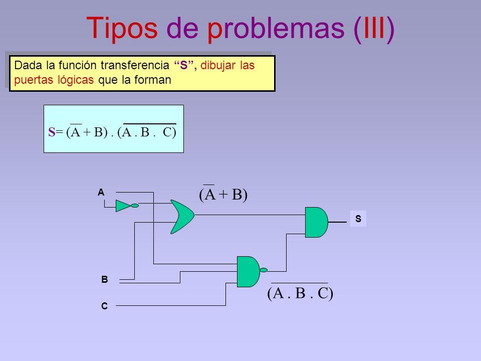 Tipos de problemas (III) A S Dada la función transferencia S, dibujar las puertas lógicas que la forman S= (A + B). (A. B. C) B C (A + B) (A. B. C)