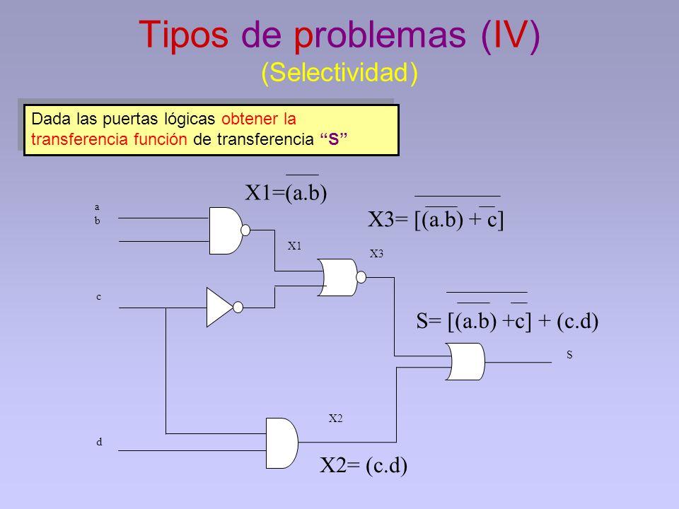 Tipos de problemas (IV) (Selectividad) Dada las puertas lógicas obtener la transferencia función de transferencia S c d abab X3 X2 S X1 X1=(a.b) X2= (