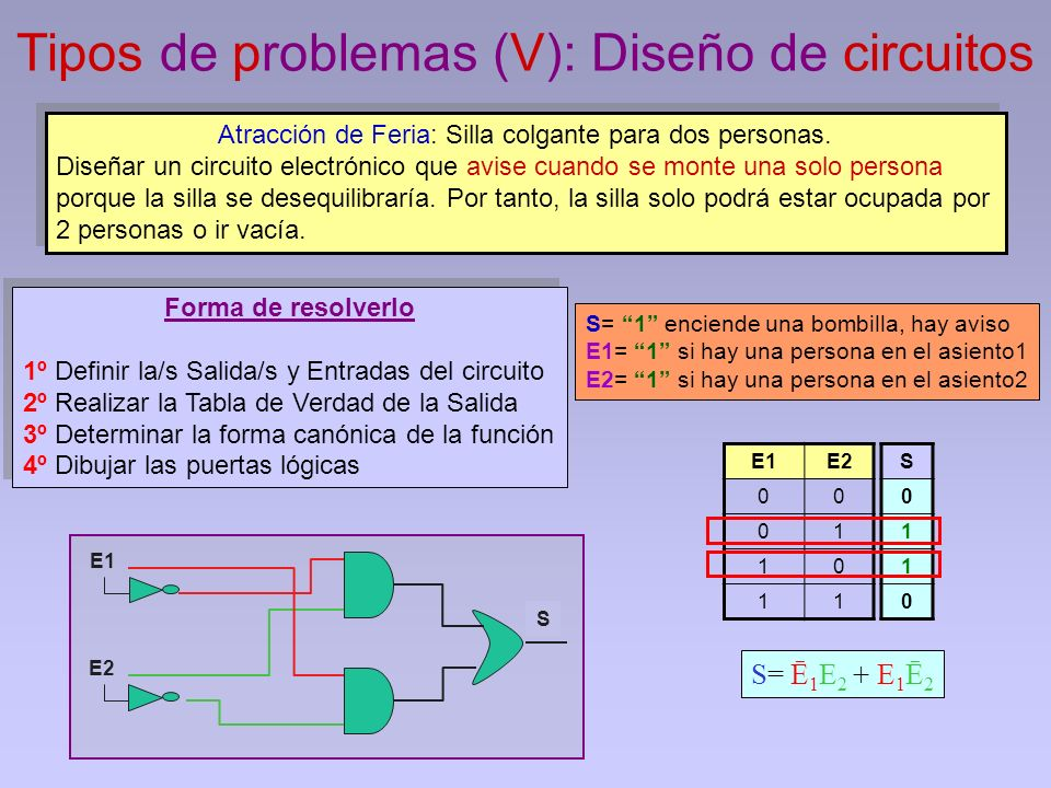 Tipos de problemas (V): Diseño de circuitos E1E2 00 01 10 11 S 0 1 1 0 E1 S Atracción de Feria: Silla colgante para dos personas. Diseñar un circuito