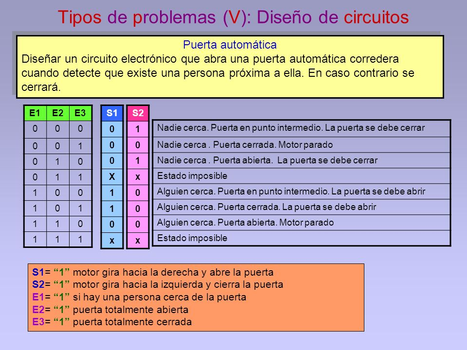 Tipos de problemas (V): Diseño de circuitos S2 1 0 1 x 0 0 0 x S1 0 0 0 X 1 1 0 x E1E2E3 000 001 010 011 100 101 110 111 Puerta automática Diseñar un